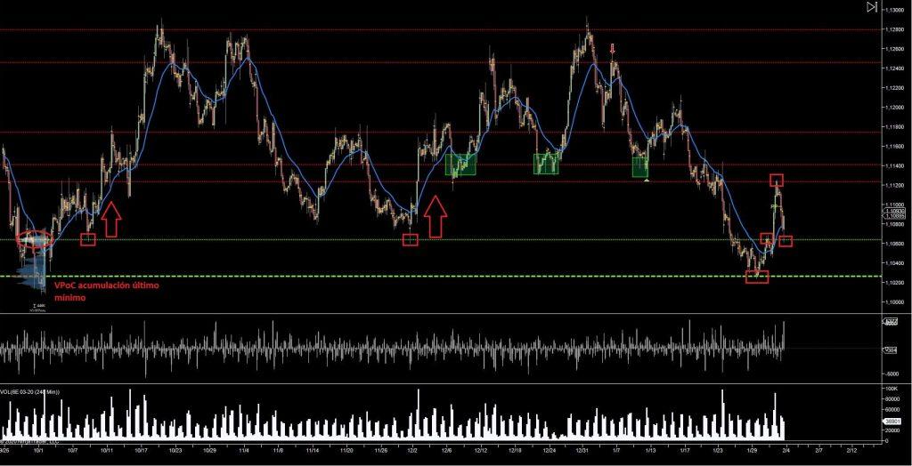 trading niveles importantes