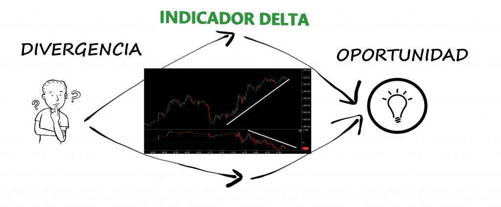 Divergencia Delta